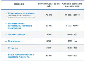 Размер вступительных и членских взносов