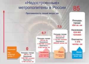 Недостроенные метрополитены в России